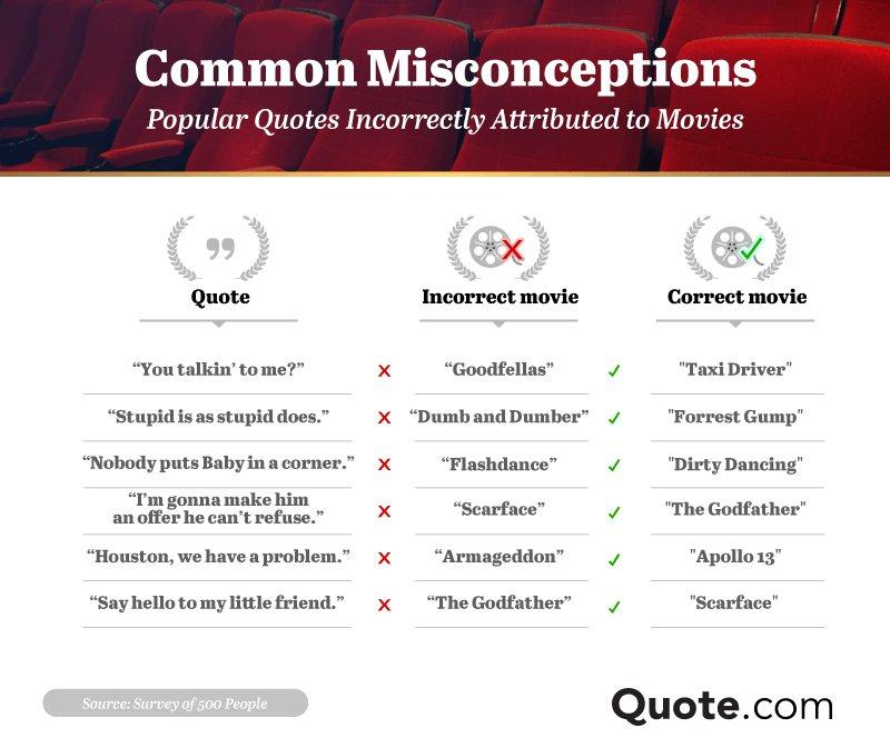 Movie Quotes Common Misconceptions